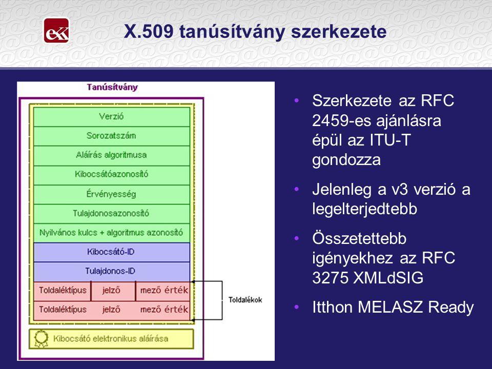 X.509 tanúsítvány szerkezete