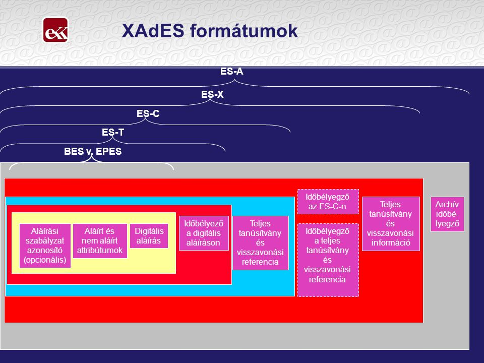 XAdES formátumok ES-A ES-X ES-C ES-T BES v. EPES Időbélyegző az ES-C-n