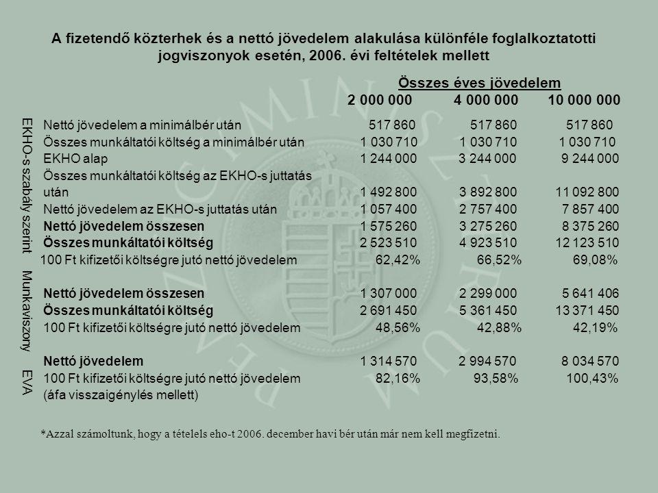 A fizetendő közterhek és a nettó jövedelem alakulása különféle foglalkoztatotti jogviszonyok esetén, 2006. évi feltételek mellett