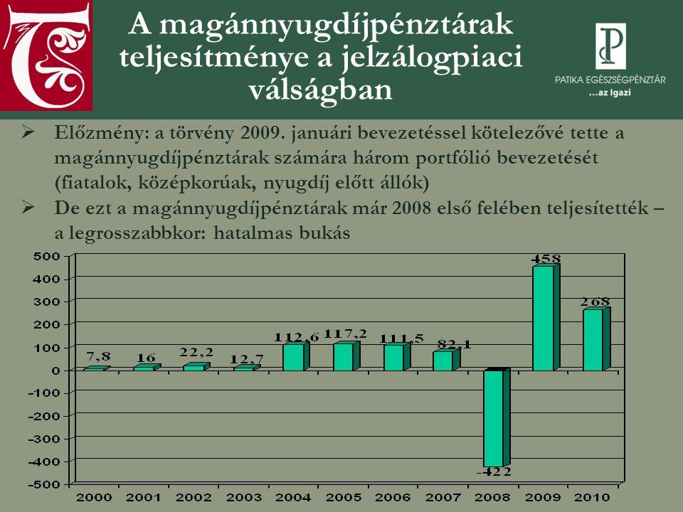 A magánnyugdíjpénztárak teljesítménye a jelzálogpiaci válságban