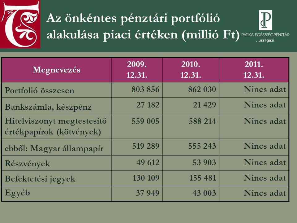 Az önkéntes pénztári portfólió alakulása piaci értéken (millió Ft)