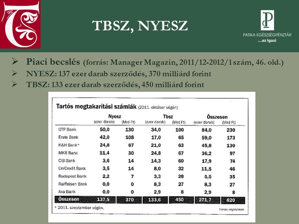 TBSZ, NYESZ Piaci becslés (forrás: Manager Magazin, 2011/12-2012/1 szám, 46. old.) NYESZ: 137 ezer darab szerződés, 370 milliárd forint.