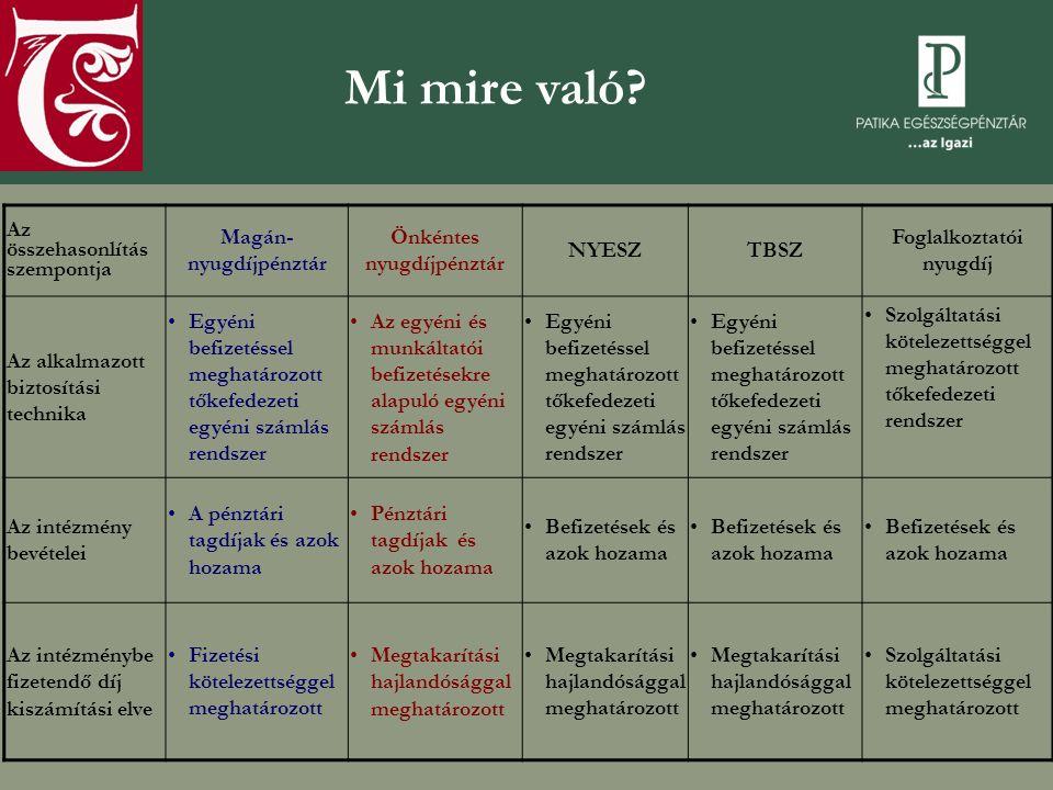 Magán-nyugdíjpénztár Önkéntes nyugdíjpénztár Foglalkoztatói nyugdíj