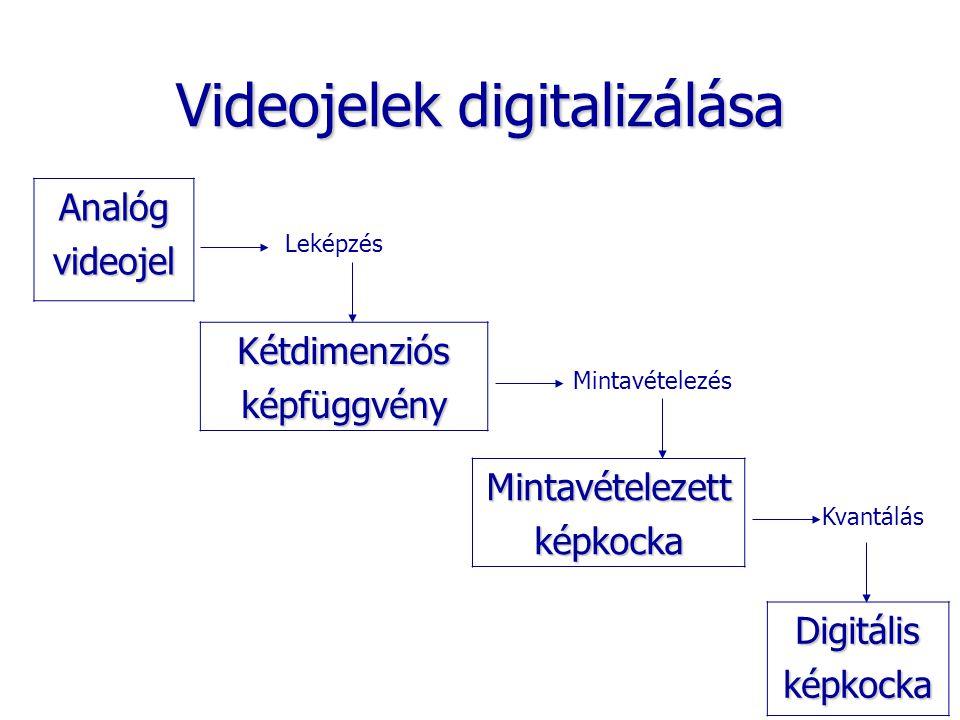 Videojelek digitalizálása