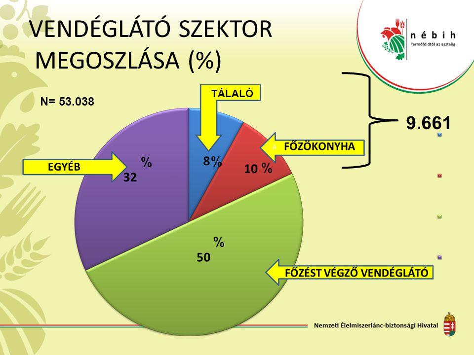 VENDÉGLÁTÓ SZEKTOR MEGOSZLÁSA (%)