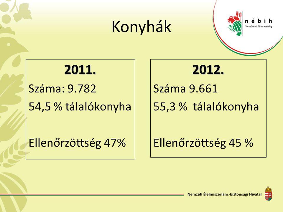 Konyhák 2011. 2012. Száma: 9.782 54,5 % tálalókonyha