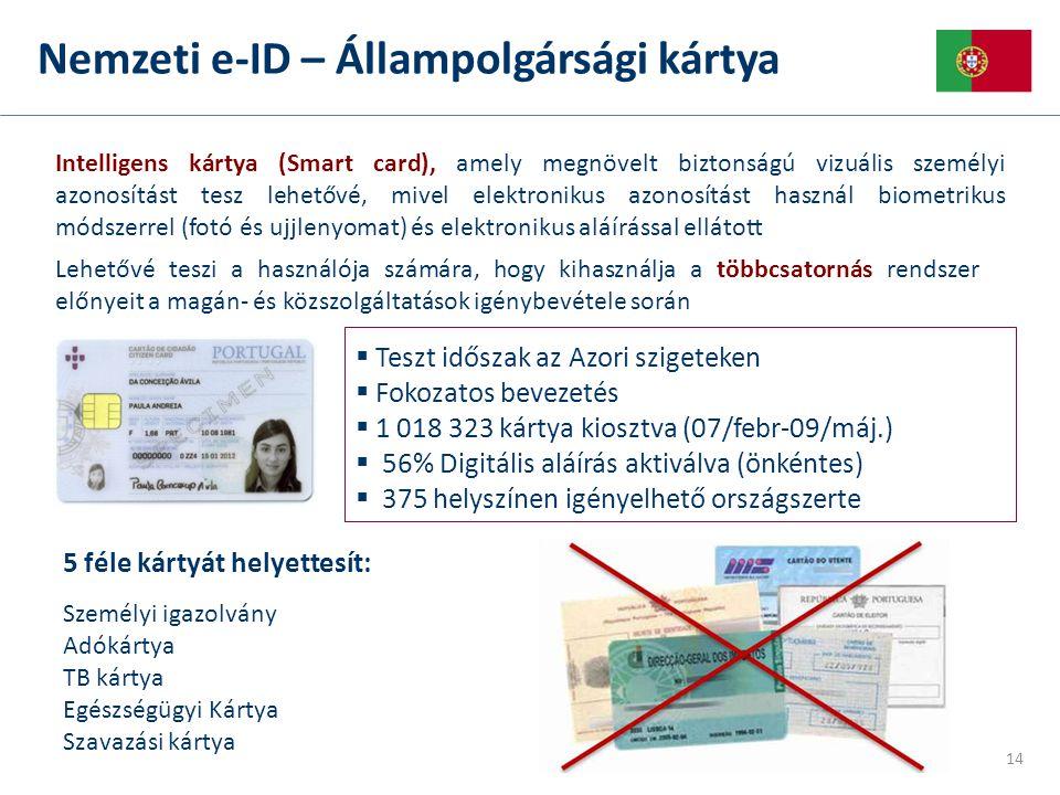 Nemzeti e-ID – Állampolgársági kártya