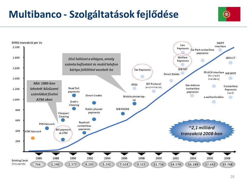 Multibanco - Szolgáltatások fejlődése