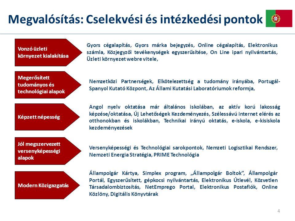 Megvalósítás: Cselekvési és intézkedési pontok