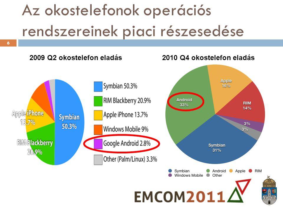 Az okostelefonok operációs rendszereinek piaci részesedése