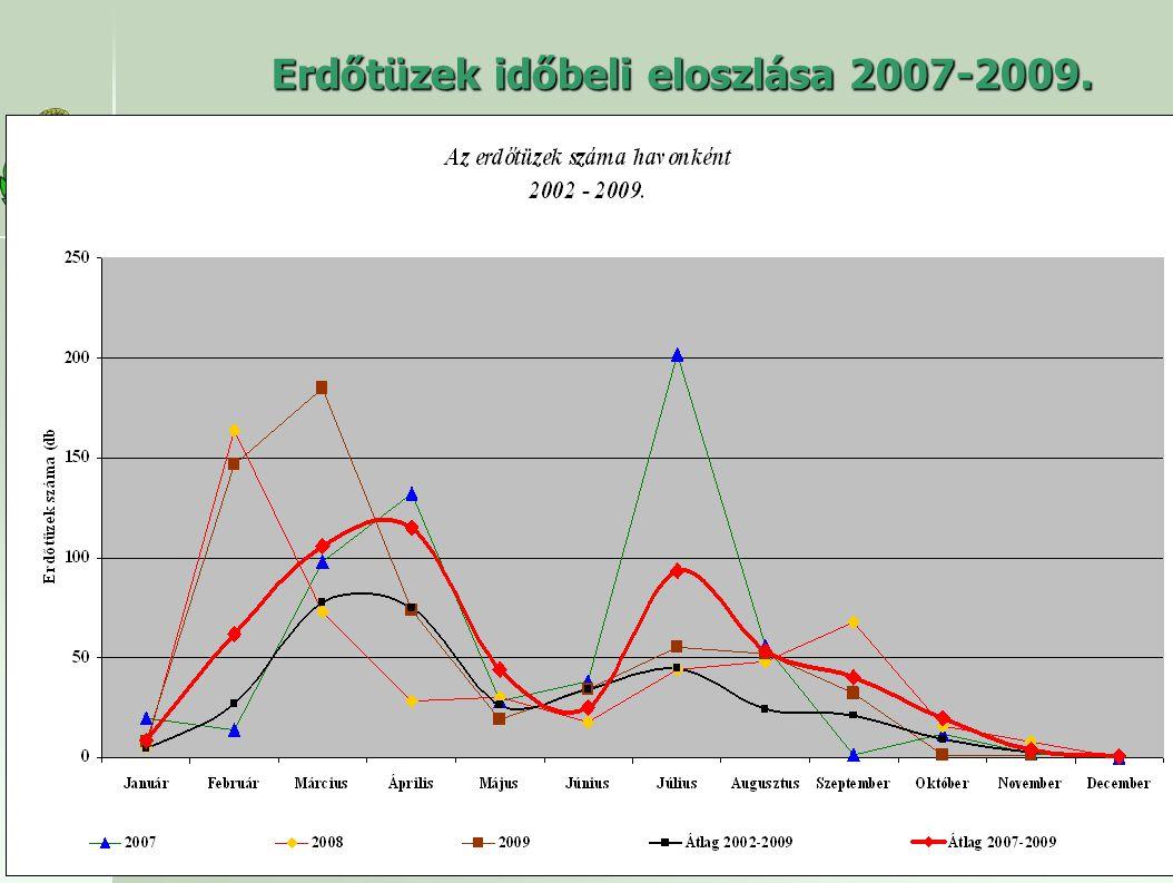 Erdőtüzek időbeli eloszlása 2007-2009.