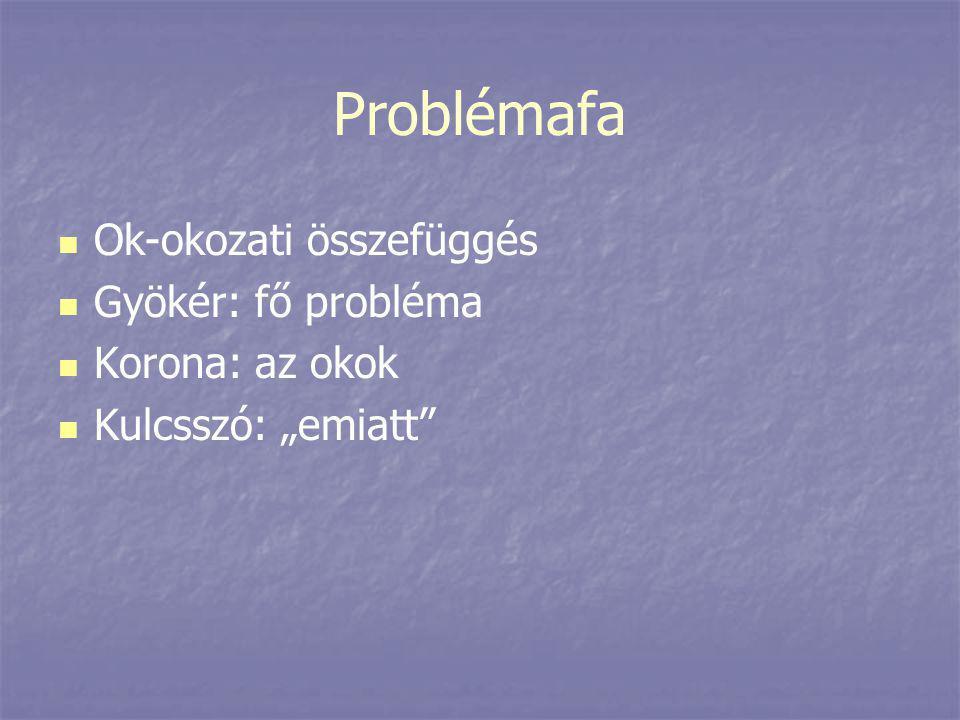 Problémafa Ok-okozati összefüggés Gyökér: fő probléma Korona: az okok