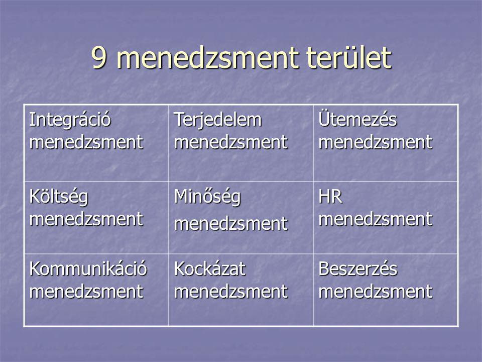 9 menedzsment terület Integráció menedzsment Terjedelem menedzsment