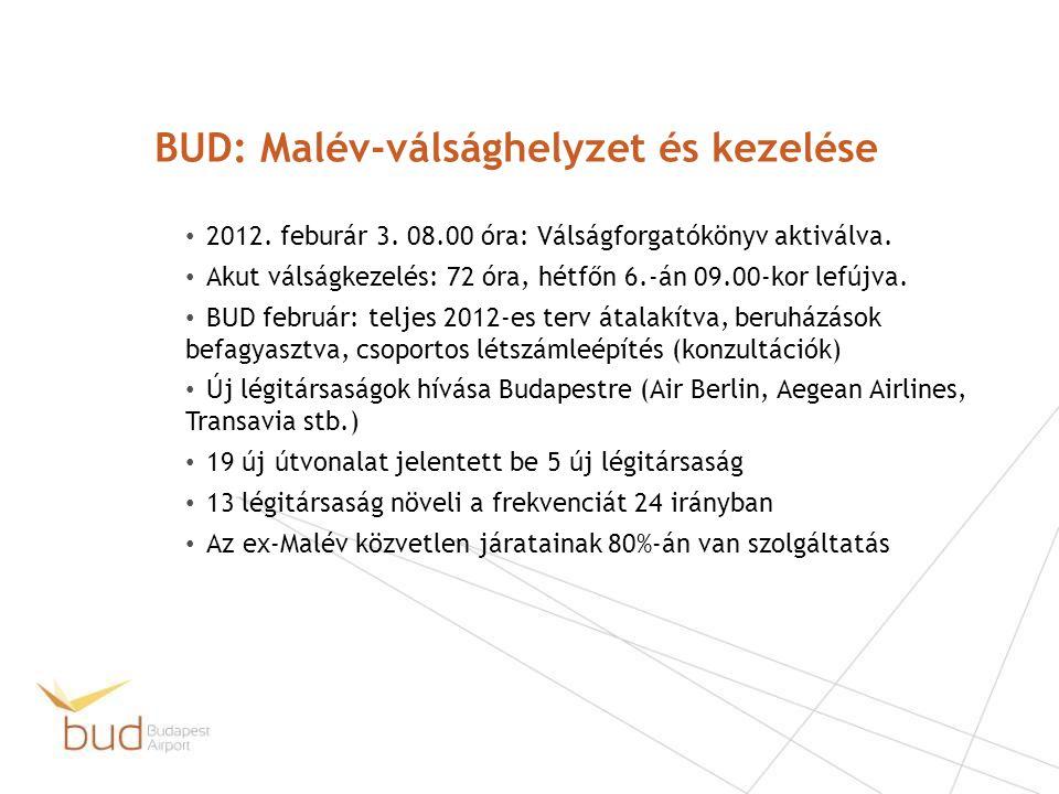 BUD: Malév-válsághelyzet és kezelése