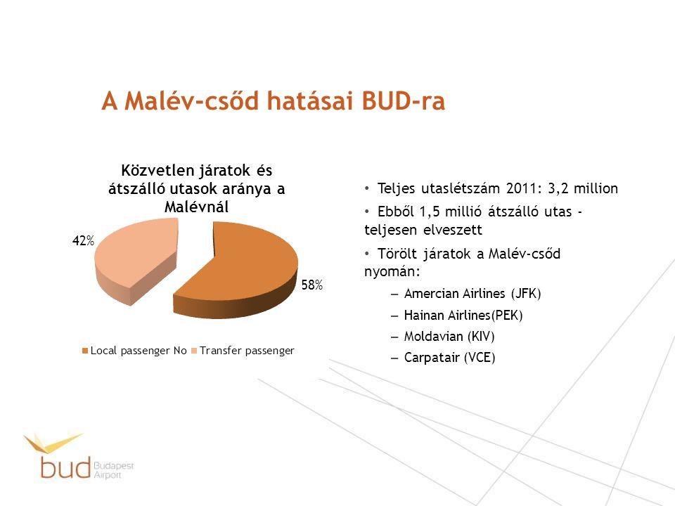 A Malév-csőd hatásai BUD-ra