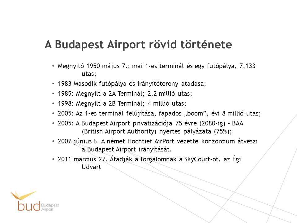 A Budapest Airport rövid története