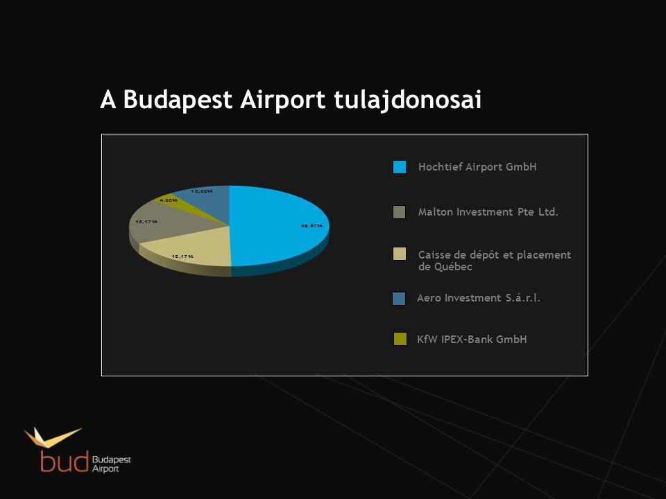 A Budapest Airport tulajdonosai