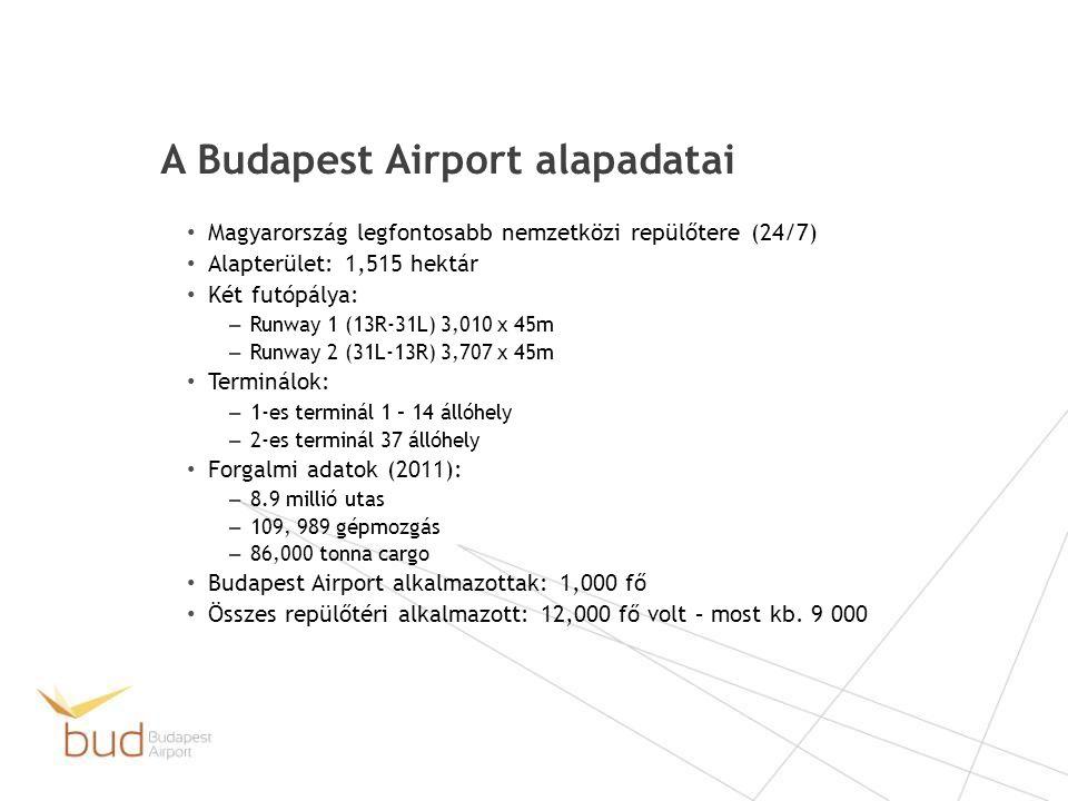 A Budapest Airport alapadatai