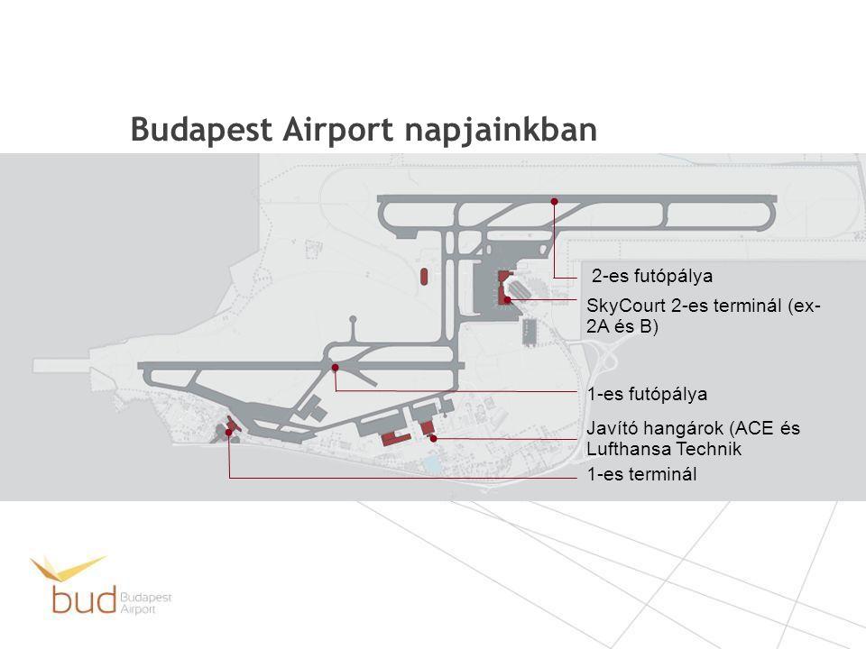 Budapest Airport napjainkban