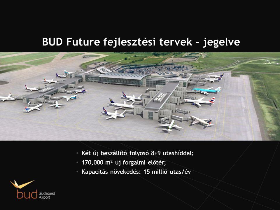 BUD Future fejlesztési tervek - jegelve
