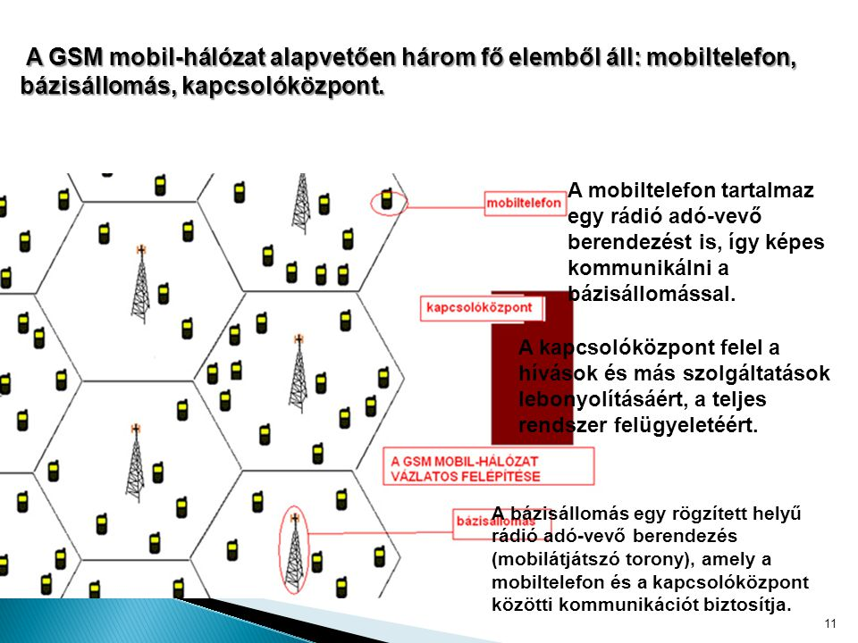 A GSM mobil-hálózat alapvetően három fő elemből áll: mobiltelefon, bázisállomás, kapcsolóközpont.