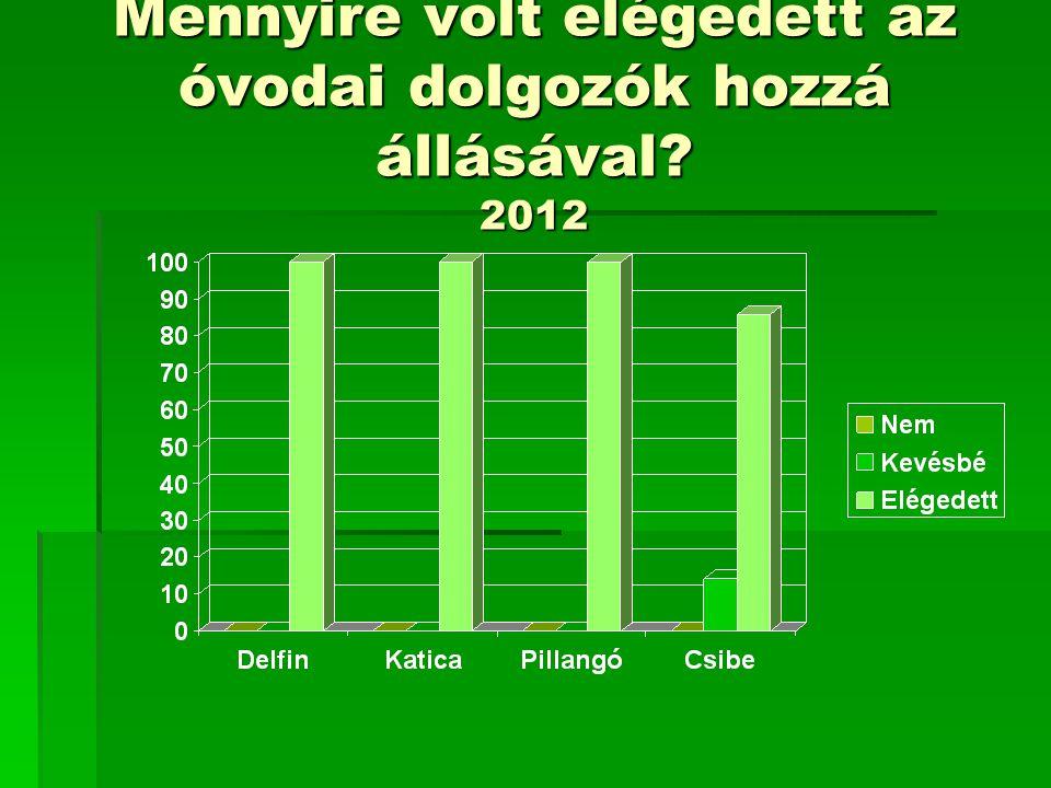 Mennyire volt elégedett az óvodai dolgozók hozzá állásával 2012