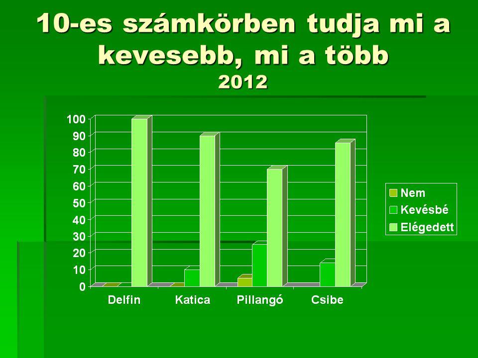 10-es számkörben tudja mi a kevesebb, mi a több 2012