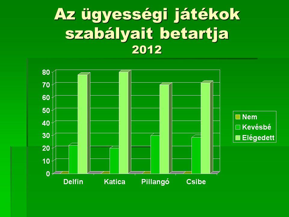 Az ügyességi játékok szabályait betartja 2012