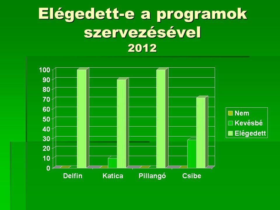 Elégedett-e a programok szervezésével 2012