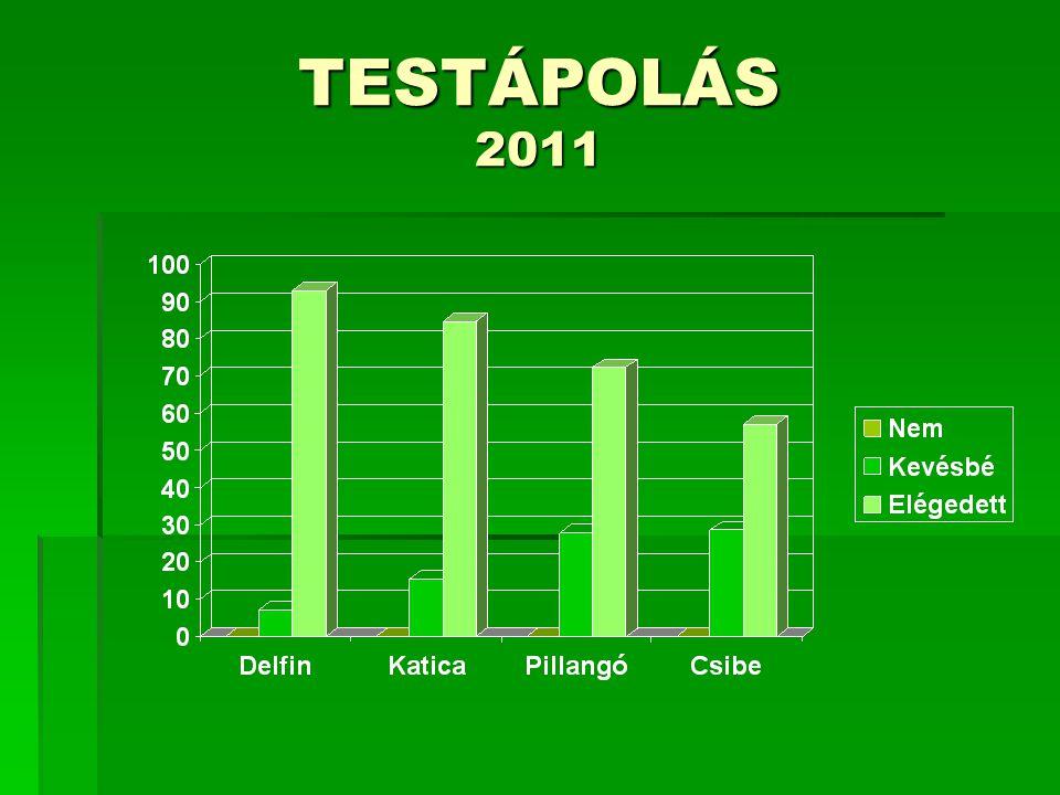 TESTÁPOLÁS 2011