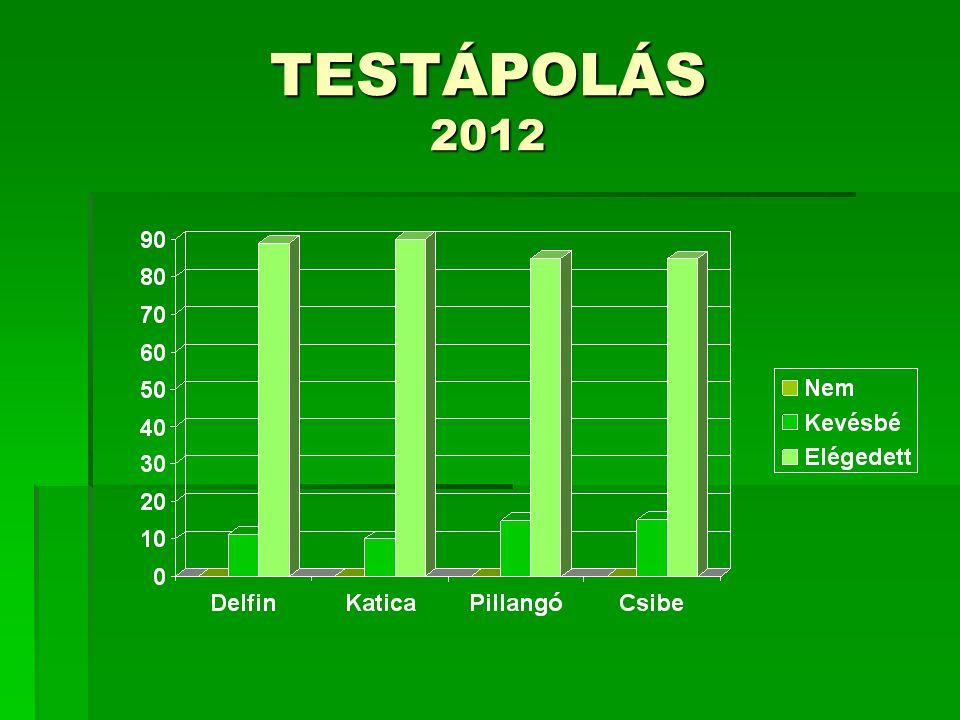 TESTÁPOLÁS 2012