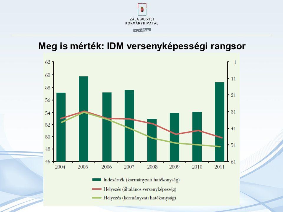 Meg is mérték: IDM versenyképességi rangsor