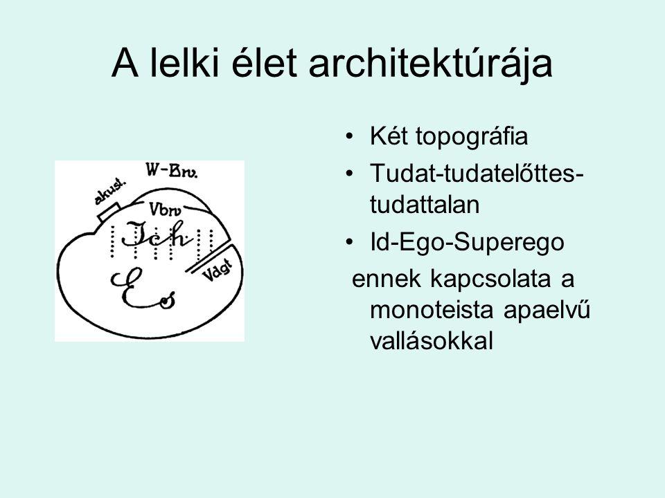 A lelki élet architektúrája