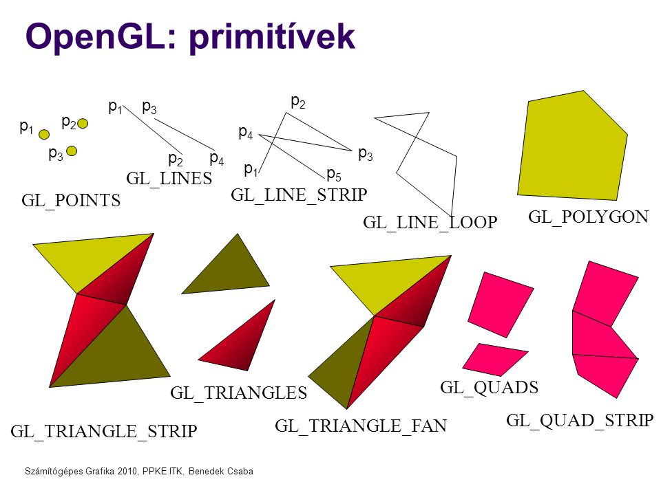 OpenGL: primitívek GL_LINES GL_LINE_STRIP GL_POINTS GL_POLYGON