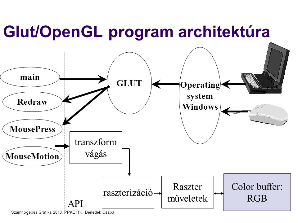 Glut/OpenGL program architektúra