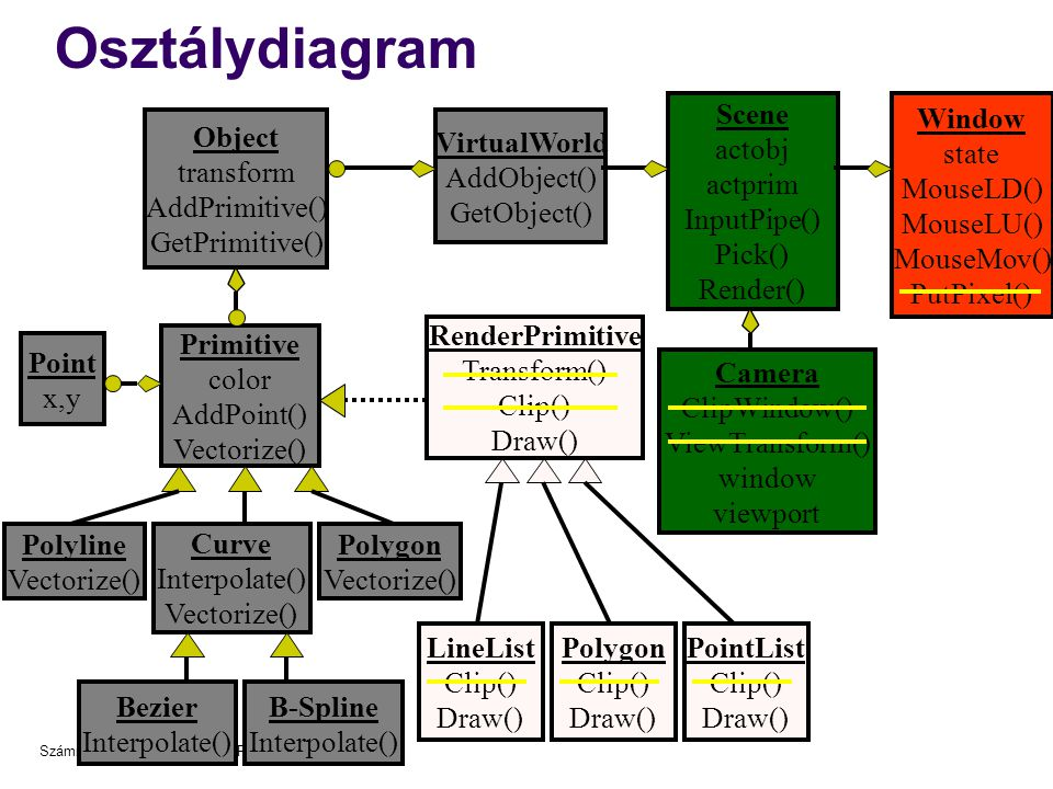 Osztálydiagram Scene actobj actprim InputPipe() Pick() Render() Window