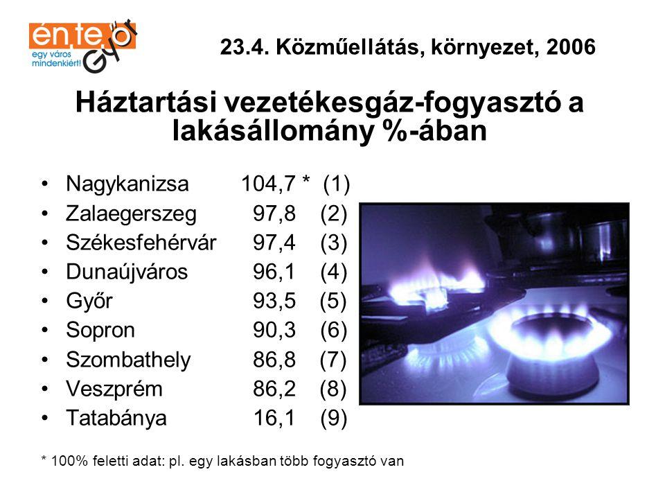 Háztartási vezetékesgáz-fogyasztó a lakásállomány %-ában