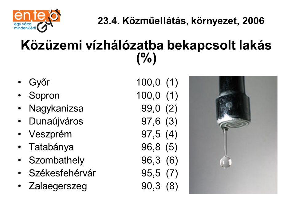 Közüzemi vízhálózatba bekapcsolt lakás (%)