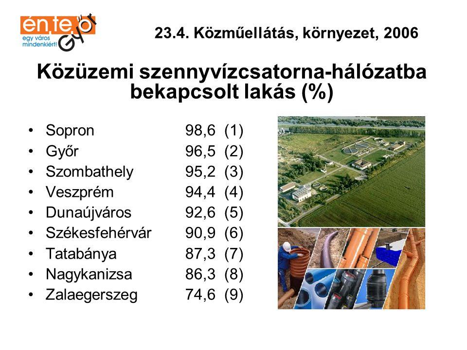 Közüzemi szennyvízcsatorna-hálózatba bekapcsolt lakás (%)