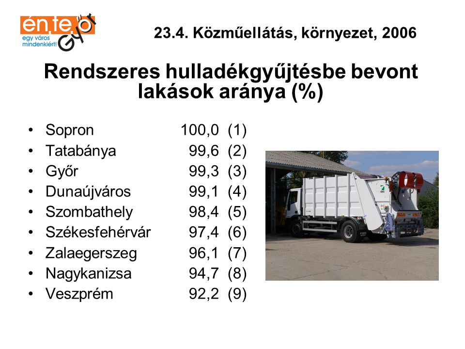 Rendszeres hulladékgyűjtésbe bevont lakások aránya (%)
