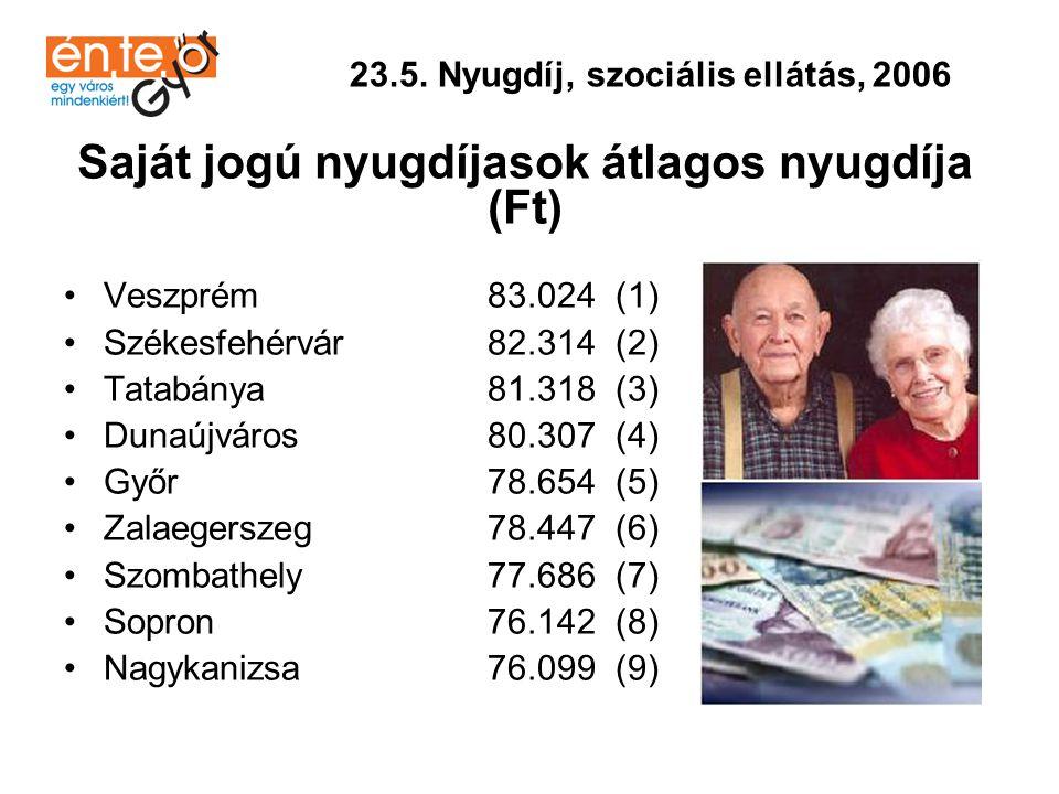 Saját jogú nyugdíjasok átlagos nyugdíja (Ft)