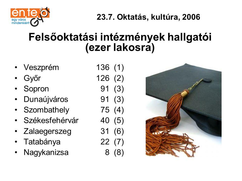 Felsőoktatási intézmények hallgatói (ezer lakosra)