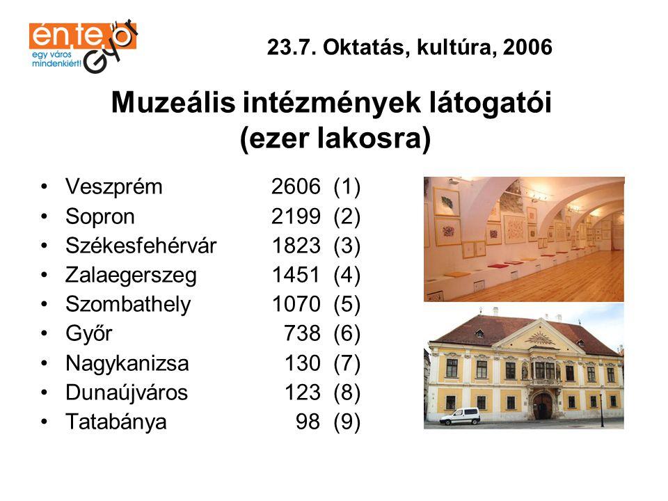 Muzeális intézmények látogatói