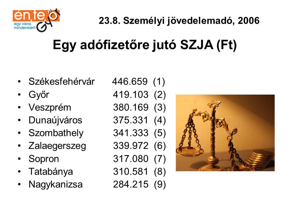 23.8. Személyi jövedelemadó, 2006 Egy adófizetőre jutó SZJA (Ft)