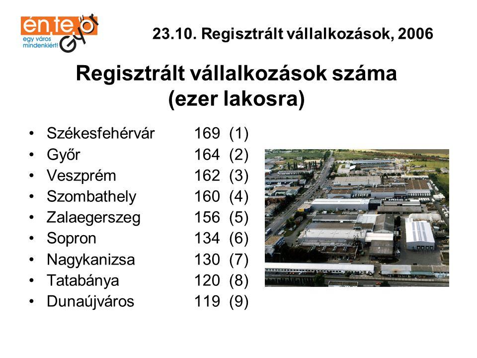 23.10. Regisztrált vállalkozások, 2006 Regisztrált vállalkozások száma