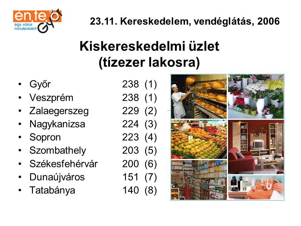 23.11. Kereskedelem, vendéglátás, 2006 Kiskereskedelmi üzlet