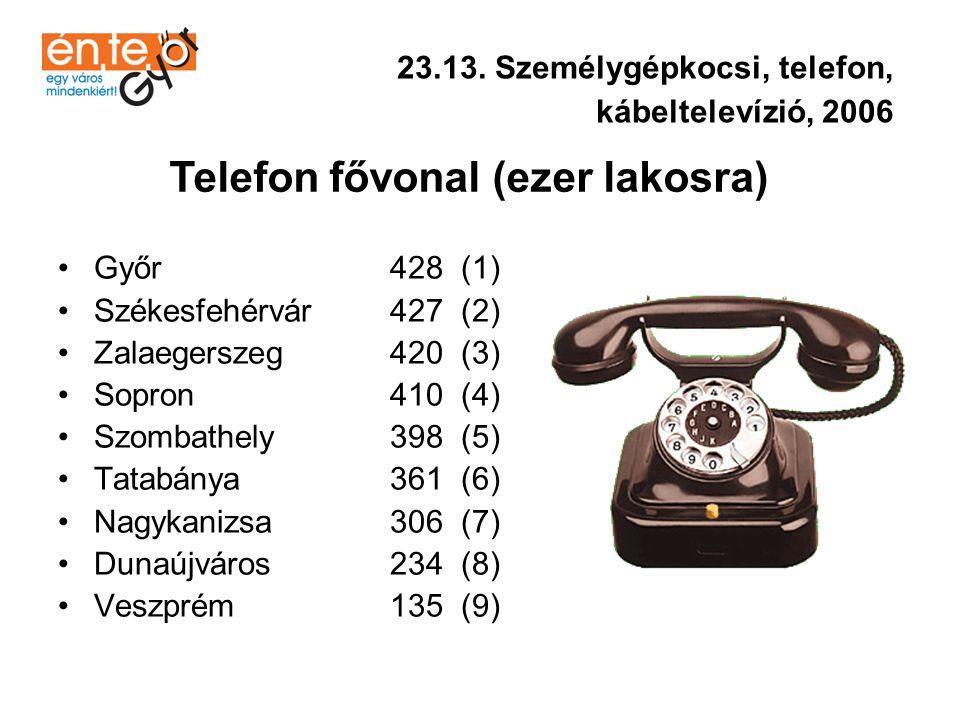 Telefon fővonal (ezer lakosra)