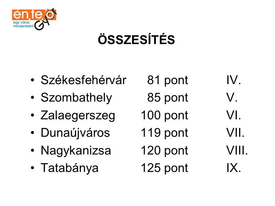 ÖSSZESÍTÉS Székesfehérvár 81 pont IV. Szombathely 85 pont V. Zalaegerszeg 100 pont VI.