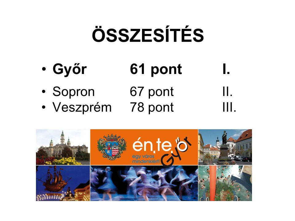 ÖSSZESÍTÉS Győr 61 pont I. Sopron 67 pont II. Veszprém 78 pont III.