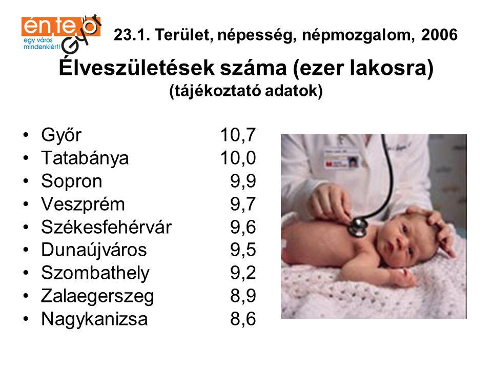 Élveszületések száma (ezer lakosra)